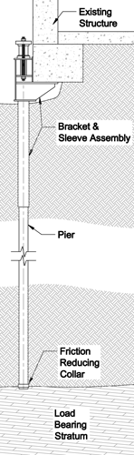Push Pier Design Considerations in Charleston, Columbia, Augusta