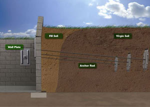 Foundation Education of the Week: Bowing & Buckling Foundation Wall Repair